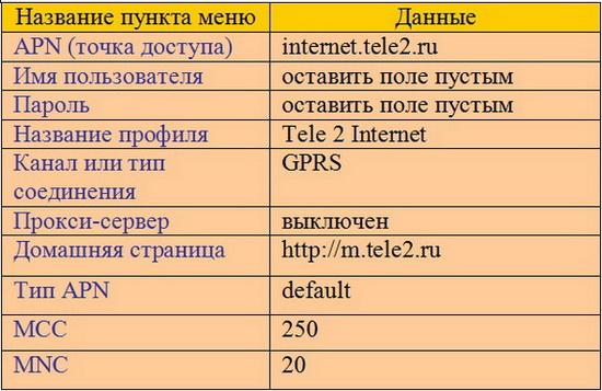 плохой интернет теле2 что делать